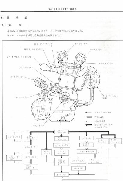The Real Basics –Nissan Skyline GT-R , R32, R33, R34