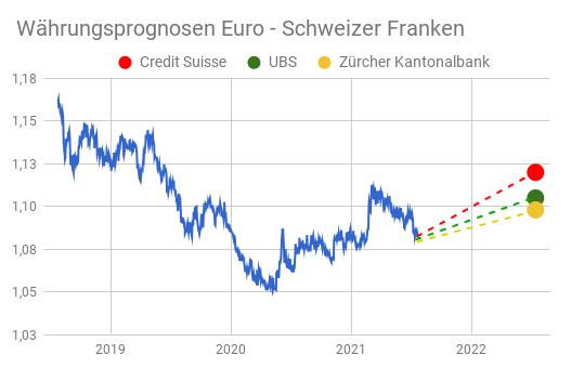 Wechselkurs Diagramm Euro Schweizer Franken mit eingezeichneten Prognosen 2022