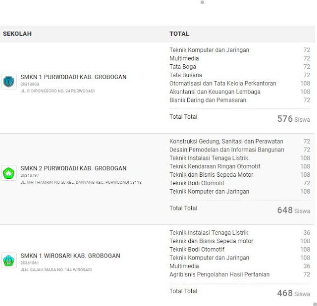 Data Daya Tampung Calon Peserta Didik SMK pada PPDB Online SMK Tahun 2018 Kabupaten Grobogan