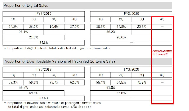 Nintendo digital downloadable version sales fiscal year ending March 2019 2020 coronavirus