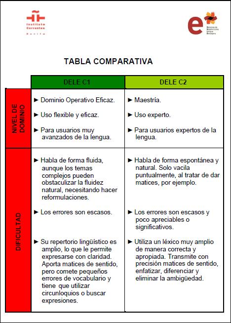 Aprendemos Español Abril 2012