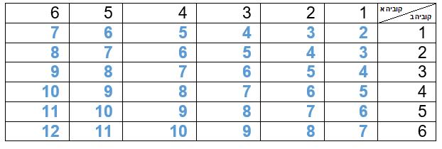 טבלת סכום המספרים המתקבלים בהטלה