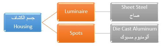 جسم كشاف الإنارة Housing material of luminaires