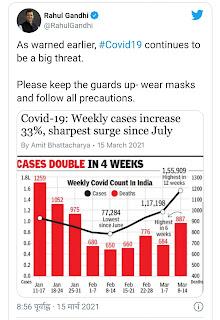 कोरोना के बढ़ते मामलों के बीच राहुल गांधी ने की अपील