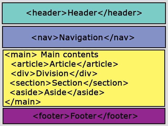 HTML CSS layout