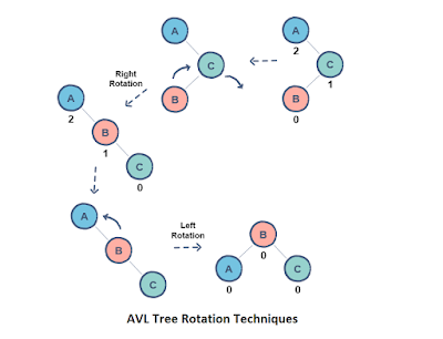 difference between Red Black Tree and AVL tree