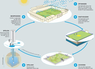 Figuur 1: Overzicht van het principe van de Urban Waterbuffer in Spangen, Rotterdam. In: Urban Waterbuffer: een integrale oplossing voor wateroverlast en droogte in de stad