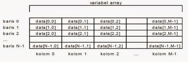 variabel array 2 dimensi