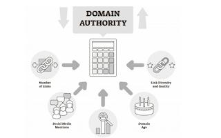 Domain authority adalah adalah skor peringkat di mesin pencari yang dikembangkan oleh Moz yang memprediksi seberapa baik peringkat situs web pada halaman hasil mesin pencari (SERP)