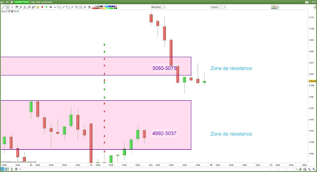 Plan de trade cac40 [03/12/18] bilan
