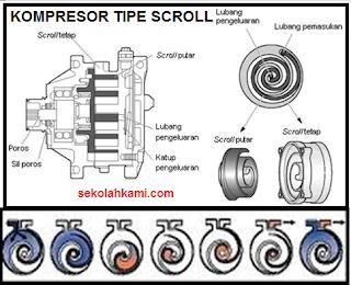 Jenis Kompresor AC Tipe Scroll