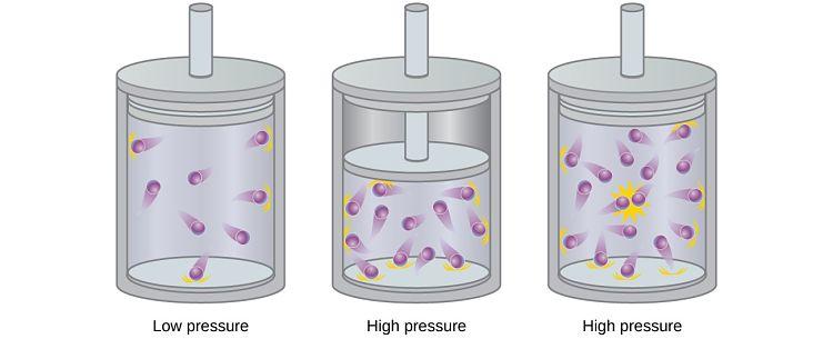 Gráfico indicativo del comportamiento de un gas a medida que aumenta la presión