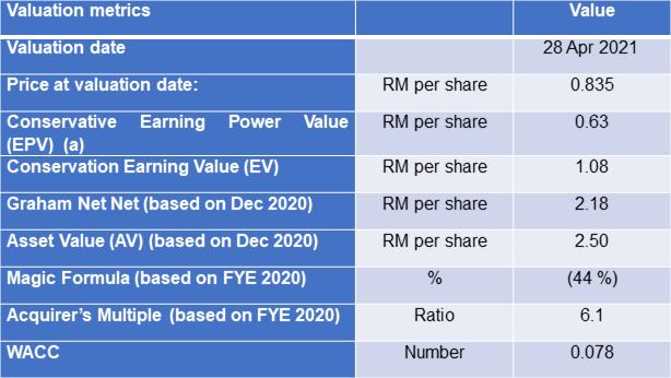 Eksons valuation table 2020