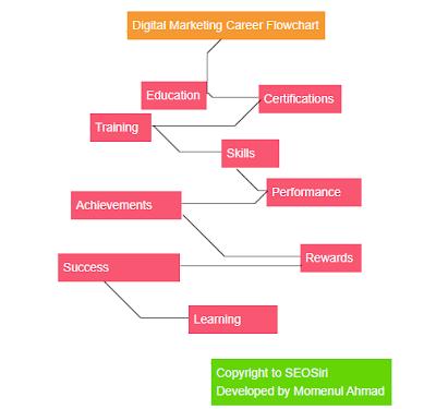 digital marketing career flowchart