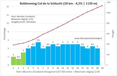 Col de la schlucht per fiets