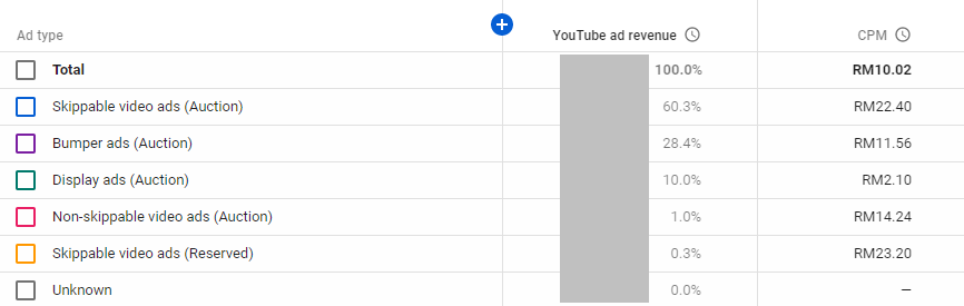 CPM by YouTube ad format type (creator studio beta)