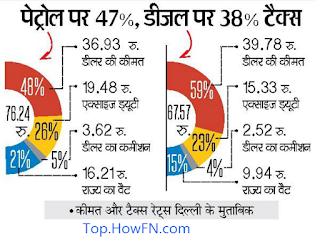 today petrol rate in delhi