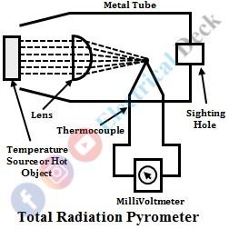 Radiation Pyrometer