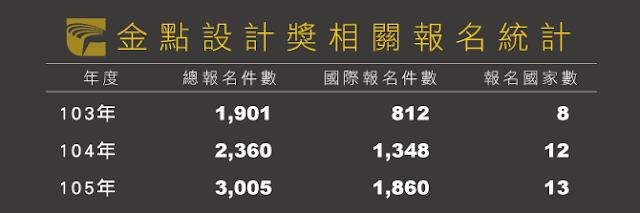 金點設計獎民國103年~105年報名相關統計表