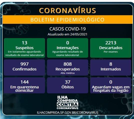 Ilha Comprida confirma dois novos óbitos e soma 37 mortes por Coronavirus - Covid-19