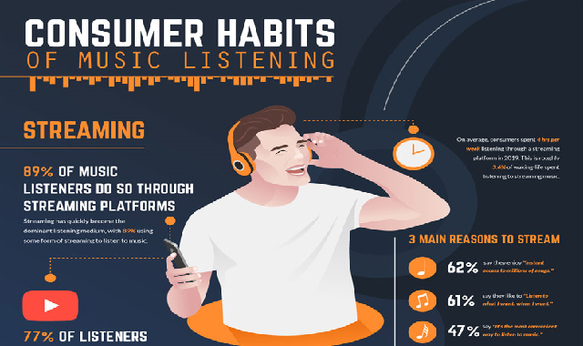 Consumer Habits of Music Listening #ifographic
