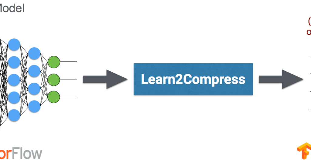 Google AI Blog: Custom On-Device ML Models with Learn2Compress