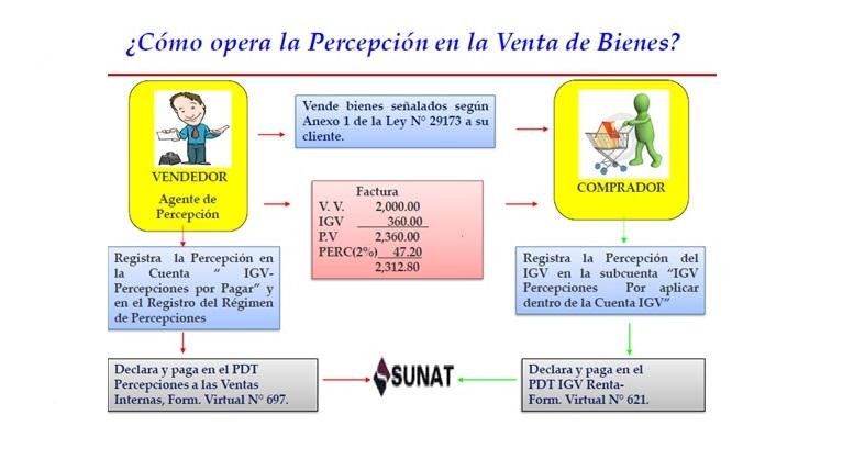 régimen de percepción del i g v régimen de percepción del i g v