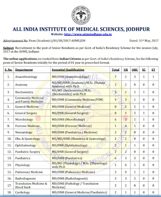 All India Institute of Medical Science, (AIIMS), 111