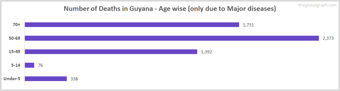 Number of Deaths in Guyana - Age wise (only due to Major diseases)