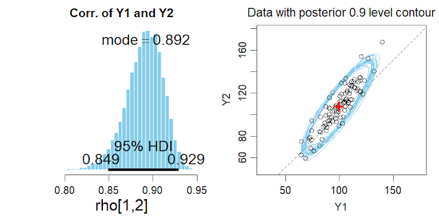 Difference of means for paired data: Model the mean of the differences or the joint distribution