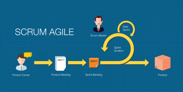 Scrum Master PSM I | 6 Real Tests(480 questions) miễn phí 100%