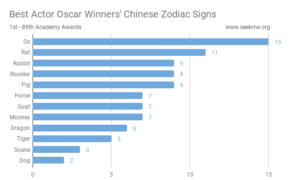 Best Actor Oscar Winners' Chinese Zodiac Signs