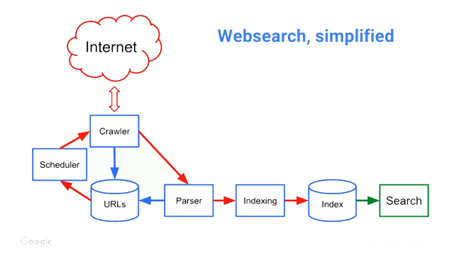 Cara Kerja Mesin Pencari Google