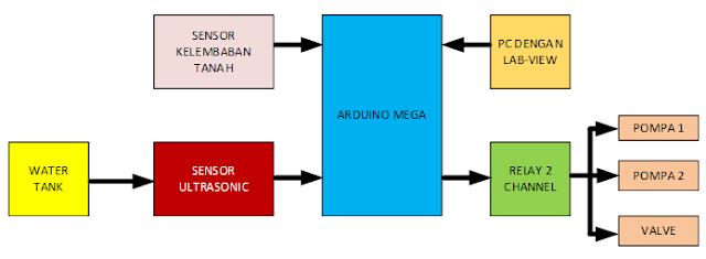 Gambar 3 1 Diagram Blok Perencanaan Irigasi Otomatis (sumber : perancangan)