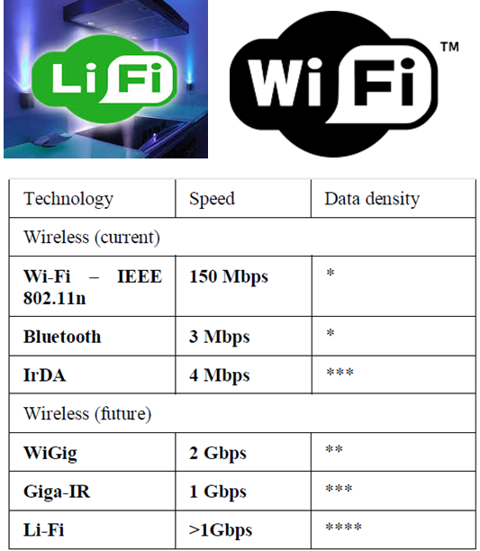 Tech News: What is Li-Fi Technology | How Li-Fi Works?