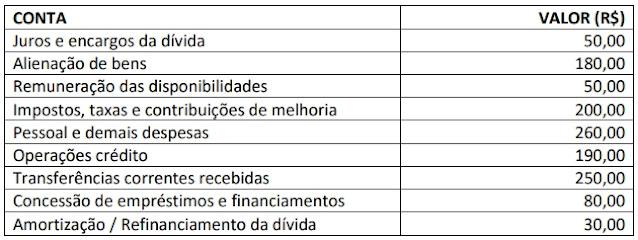 Uma entidade do setor público apresentou as seguintes informações em sua Demonstração dos Fluxos de Caixa