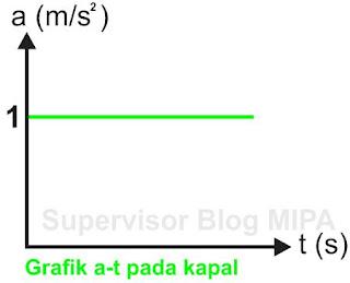 cara menentukan kecepatan dari Grafik Hubungan Percepatan Terhadap Waktu (Grafik a-t)