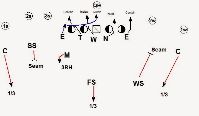 4-2-5 cover 3 zone blitz vs  empty
