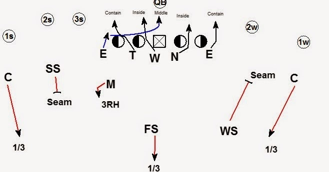 BLITZOLOGY: 4-2-5 Cover 3 Zone Blitz vs. Empty