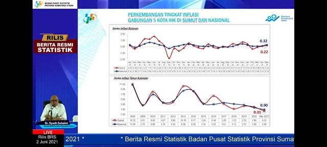 Harga Baju Anak Naik, Sumut Inflasi 0,22%