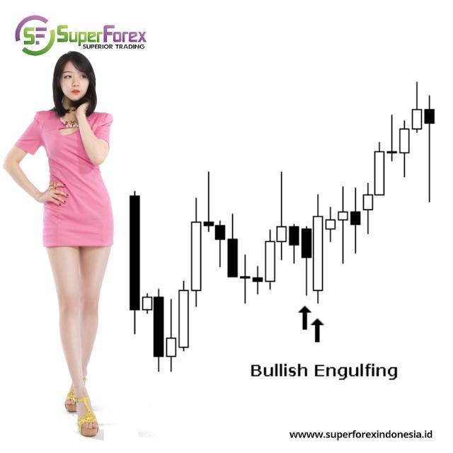 The Bullish Engulfing Candlestick Pattern Superforex