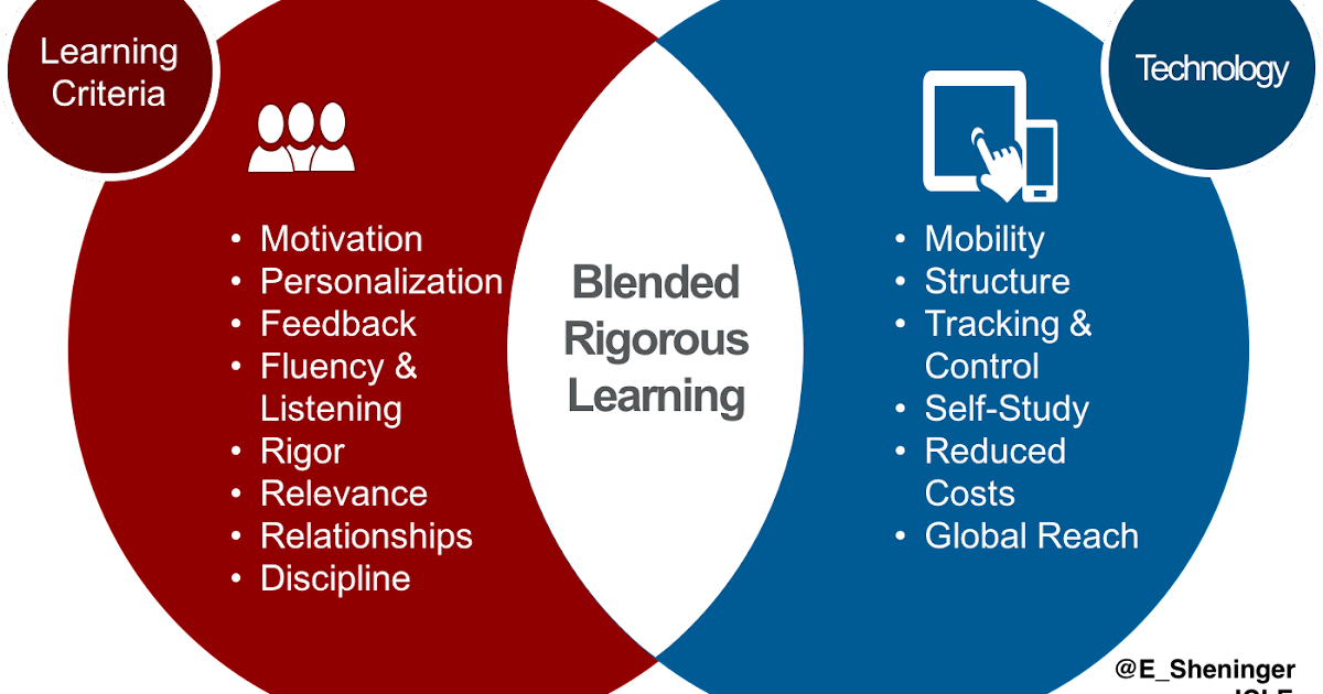 Technology Is Not Just A Tool It Can Give Learners A: A Principal's Reflections: Blended Instruction Vs Blended