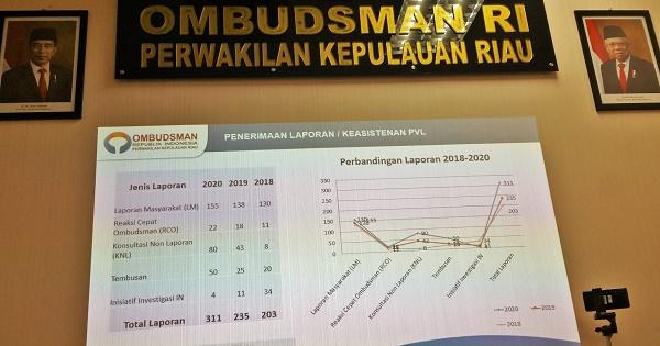 Catatan Akhir Tahun ORI di Kepri,  Ada 311 Laporan Masuk
