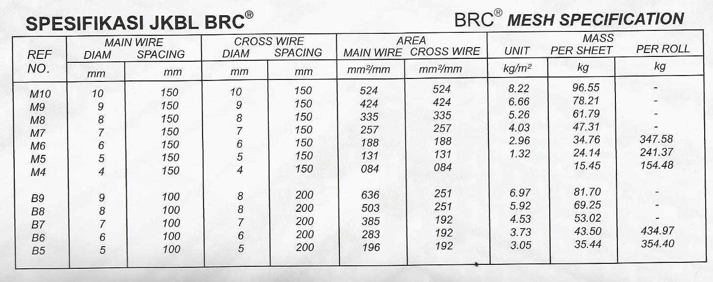 Image Result For Harga Wiremesh Baja
