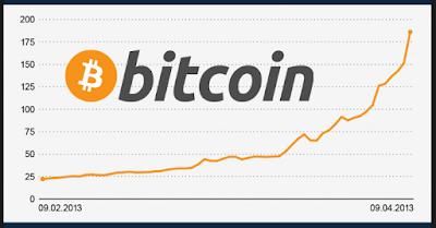 Pantau Nilai Bitcoin Secara Real-Time dengan Situs Ini