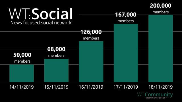 طريقة-عمل-موقع-ويكي-تريبيون-WT-Social