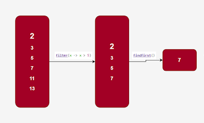 Java 8 Stream filter() + findFirst Example