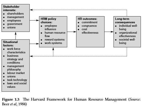 How Is Human Resource Planning Integrated With Strategic Planning?