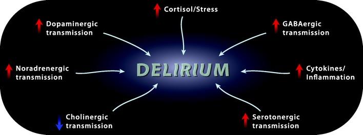 Medicina Perioperatoria: Delirio postoperatorio