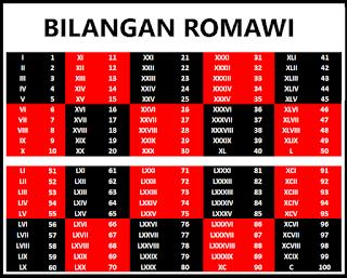 Tabel Bilangan Romawi 1 Sampai 100